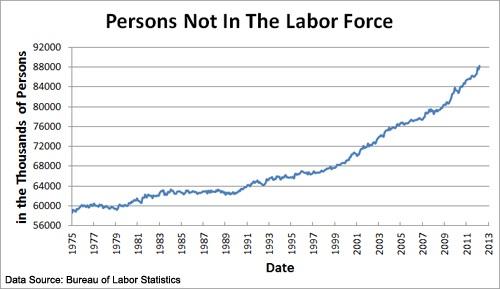 The Bureau of Labor Statistics