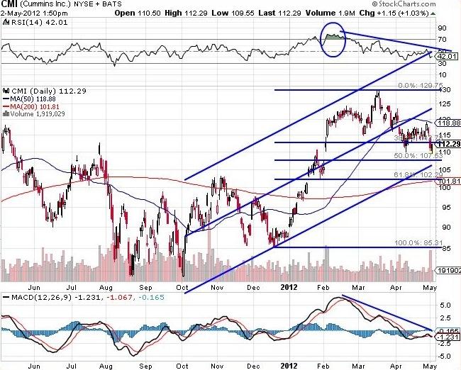 Cummins Inc. NYSE-CMI Chart