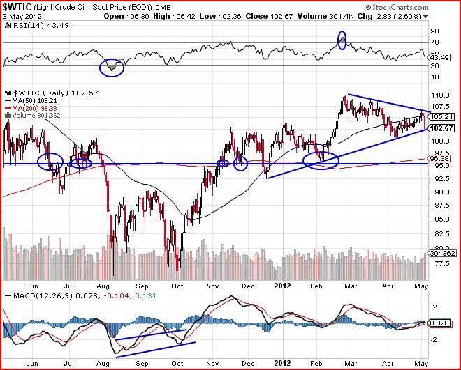 technical stock