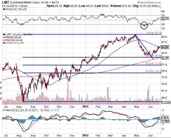 Lockheed Martin Corp Chart