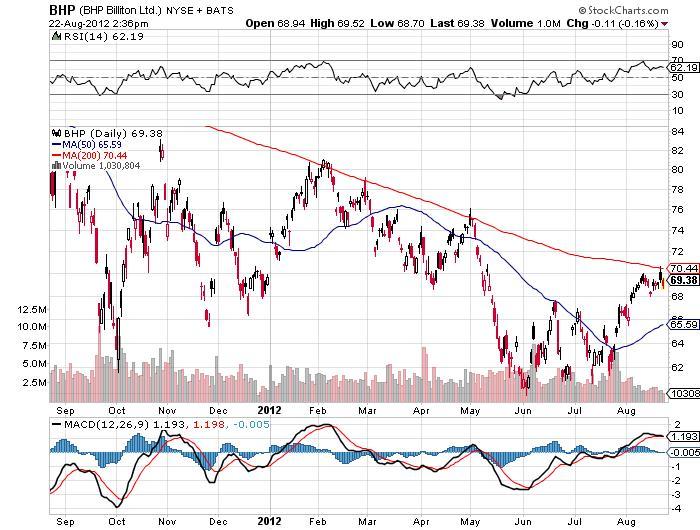 BHP Billiton Ltd. Chart