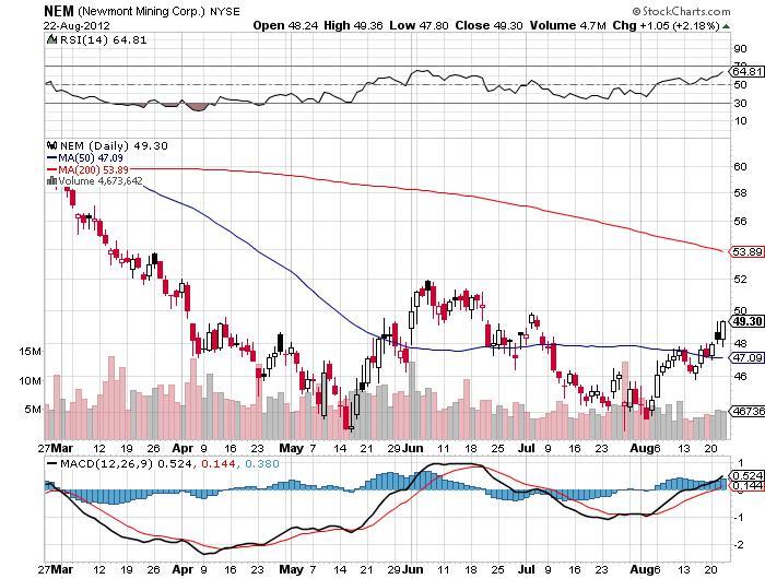 Newmont Mining Corporation Chart