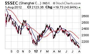 Shanghai Chart