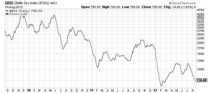 bdi stock market ticker chart