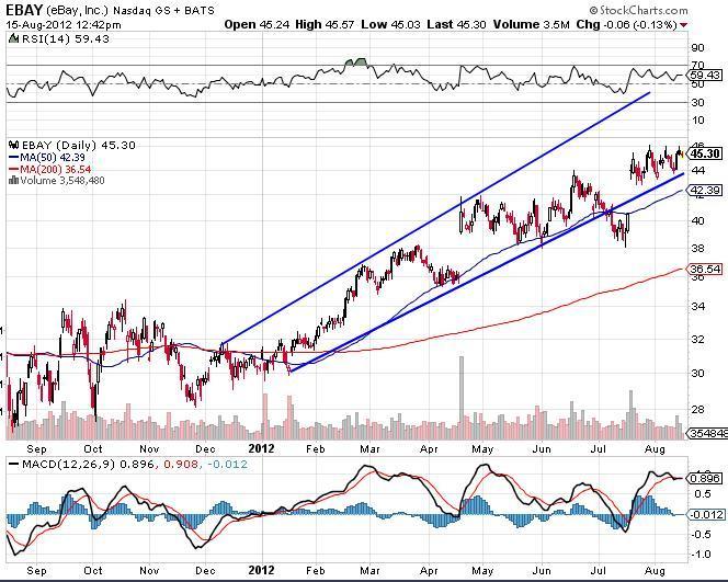 eBay Inc. Chart