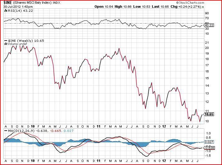 ine stock market chart