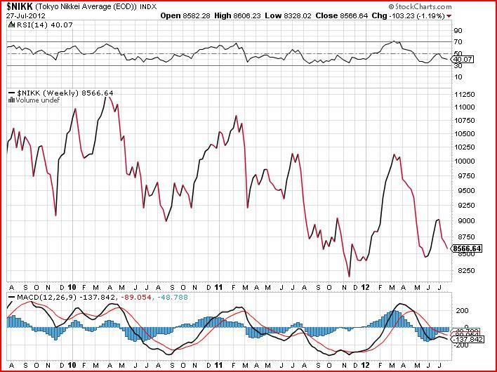 nikk stock market chart 2