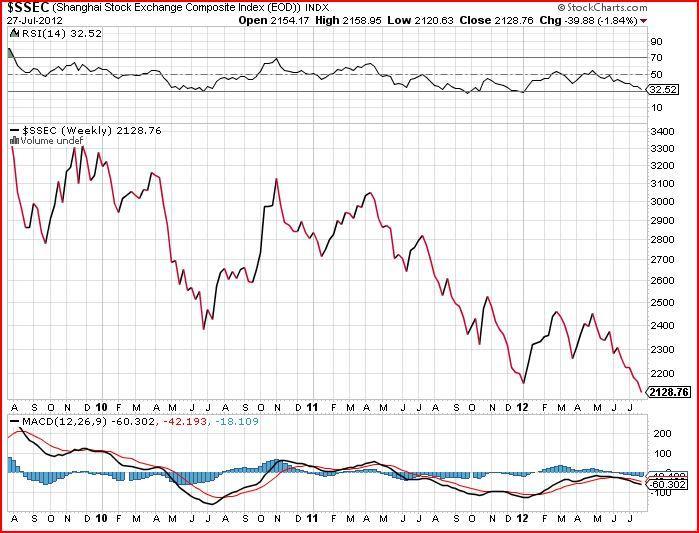 ssec stock market chart 1