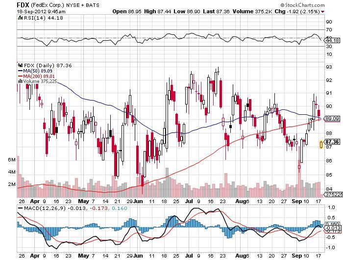 FedEx Corp Stock Chart