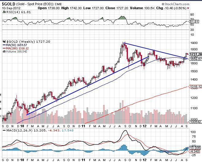 Gold Spot Price Chart 2