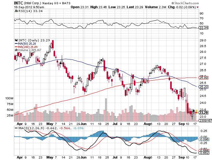 Intel Corp Stock Chart