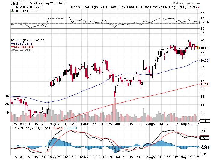LKQ Corp. Chart