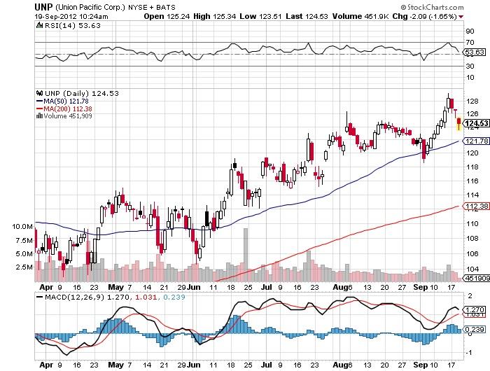 Union Pacific Corp NYSC + BATS Stock Chart