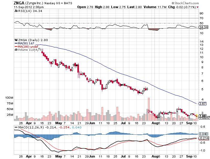 Zynga Inc. Chart