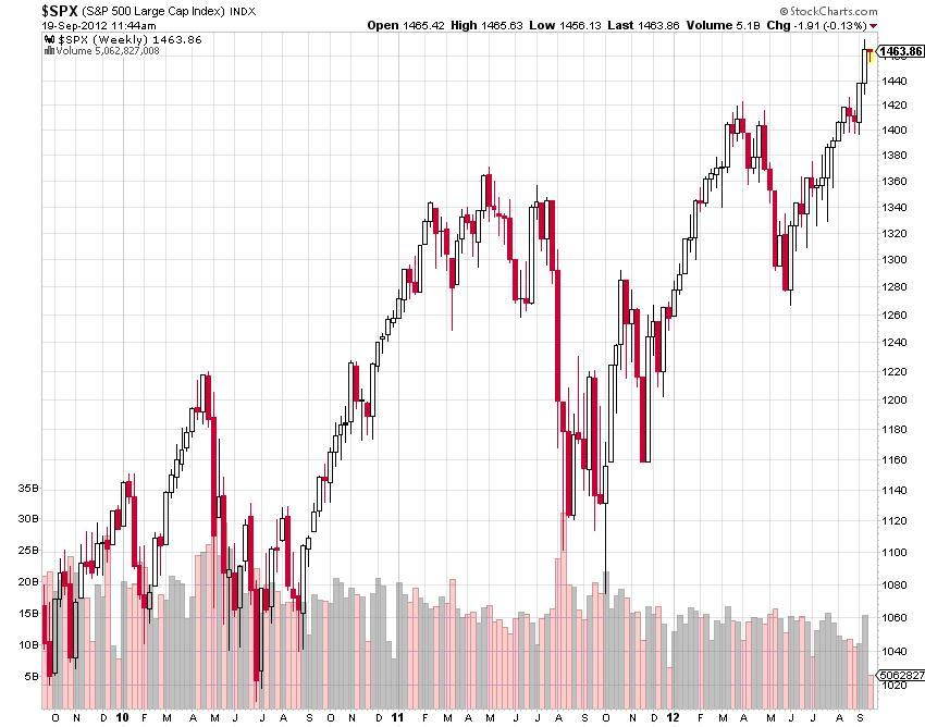 spx stock market chart
