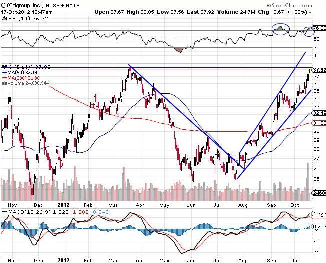 Citigroup Inc Chart