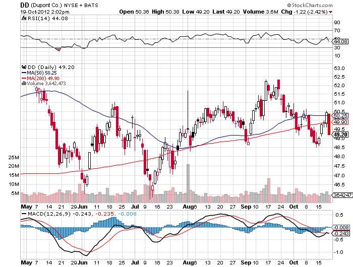 Dupont Co.Chart