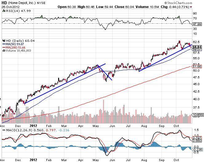 Home Depot Inc Chart