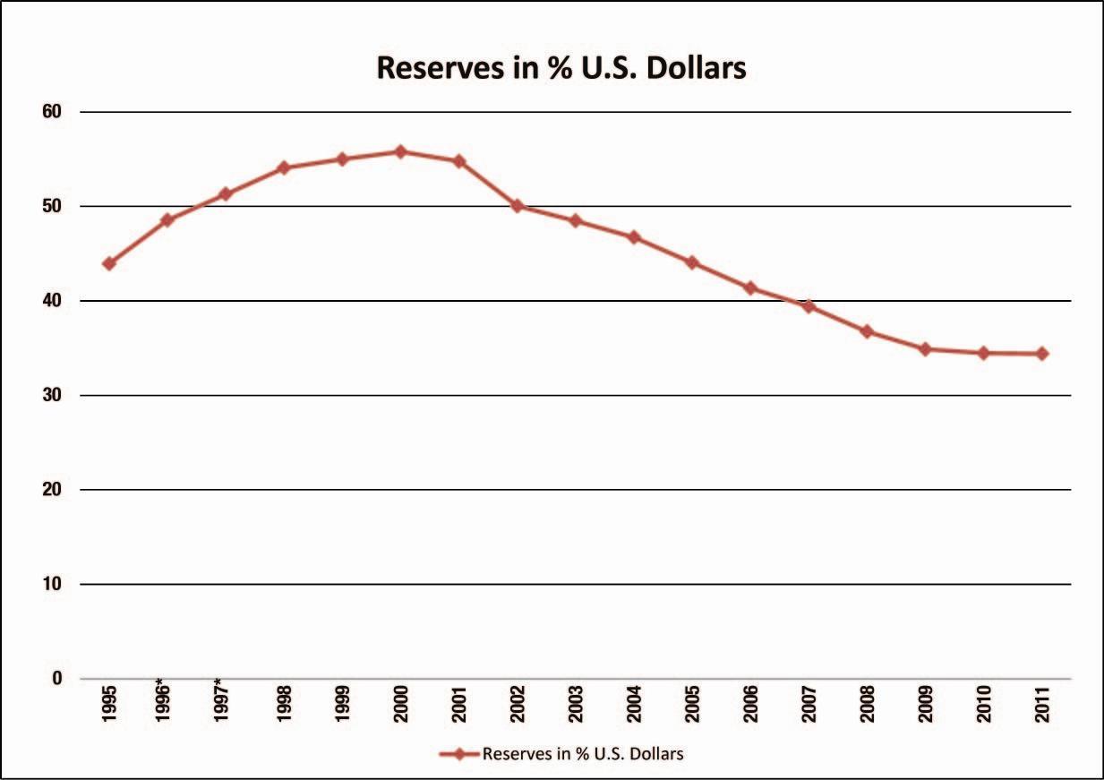 International Monetary Fund Chart