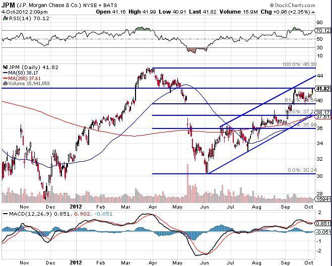 JP Morgan Chase Chart