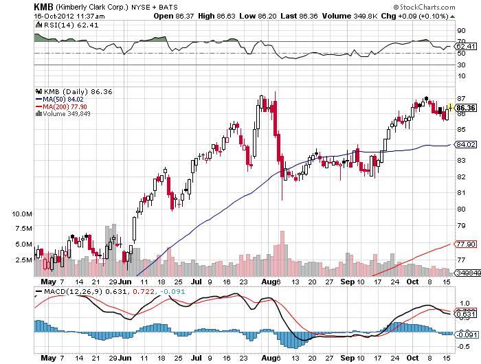Kimberly Clark Corp Chart