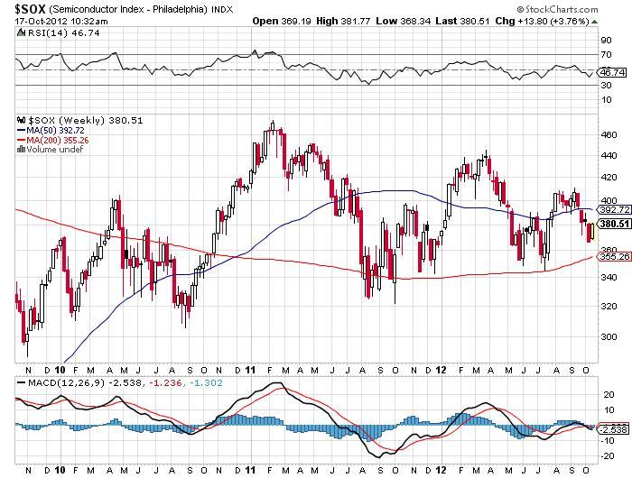 Semiconductor Index - Philadelphia Chart