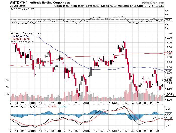 TD Ameritrade Holding Corp Chart