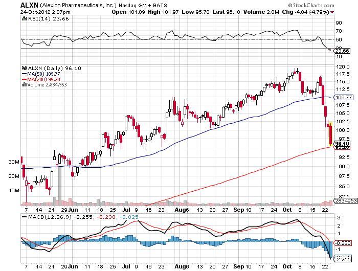 alexion pharmaceuticals inc stock chart