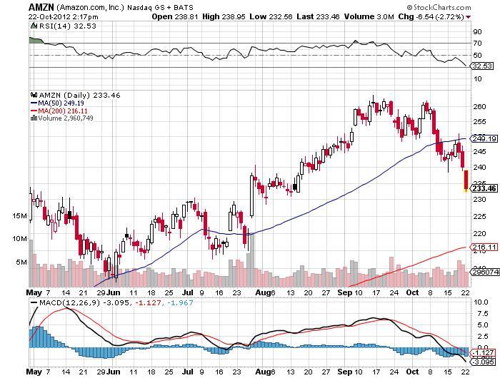 amazon inc stock chart