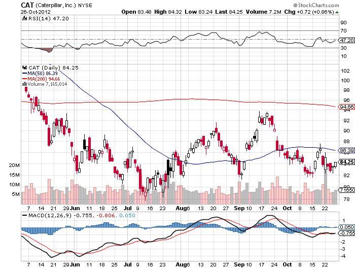 cat stock market analysis chart