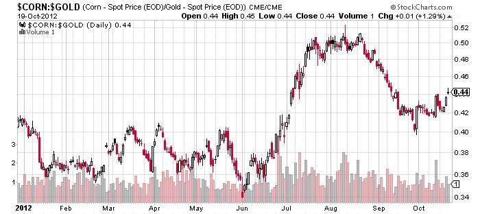 corn spot price gold spot price chart