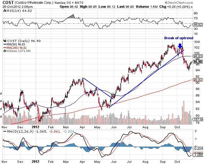 cost stock market chart analysis