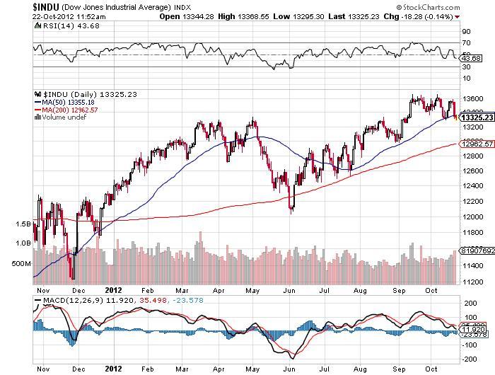 dow jones industrial average stock chart