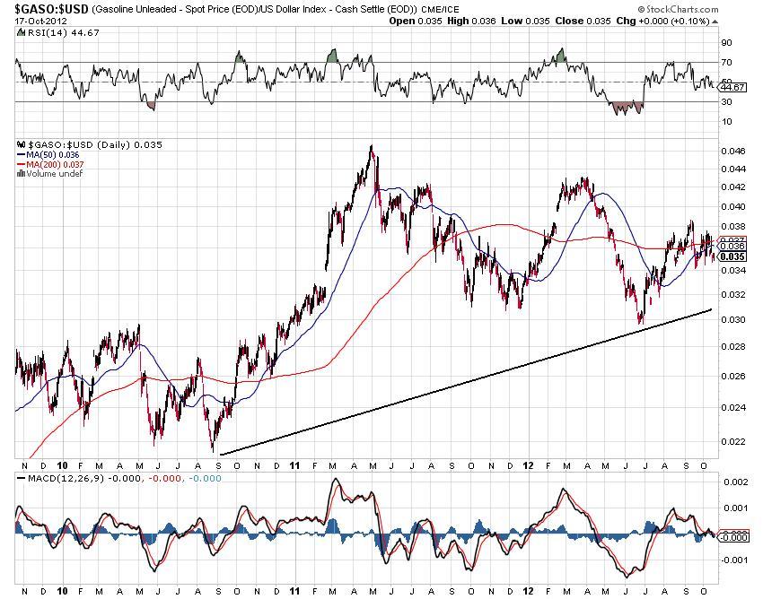 gasoline unleaded spot price gold spot price