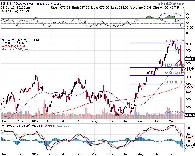 google inc stocks chart