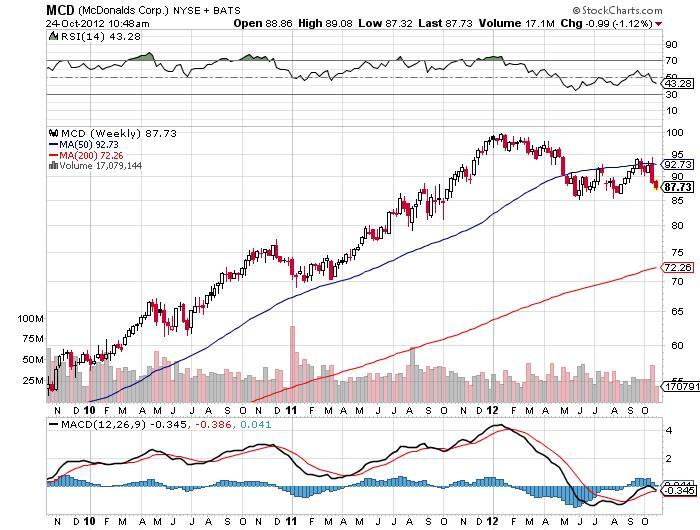 mc donalds corp stock chart