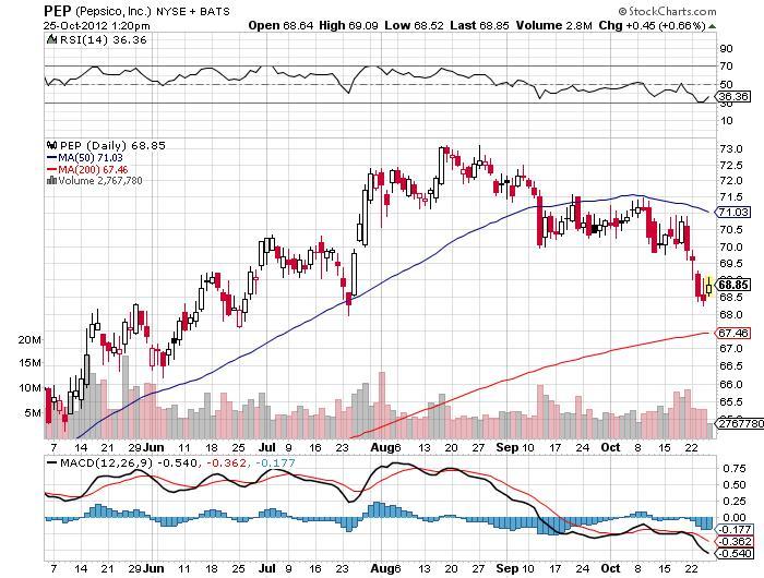 pepsico inc stock chart