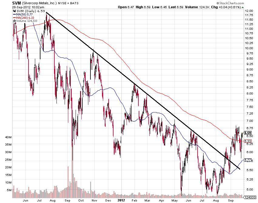 svm stock marlet chart