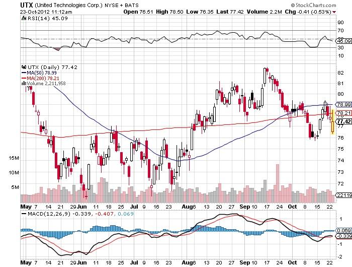 united technologies corp stock chart