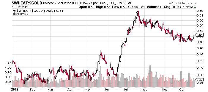 wheat spot price gold spot price chart