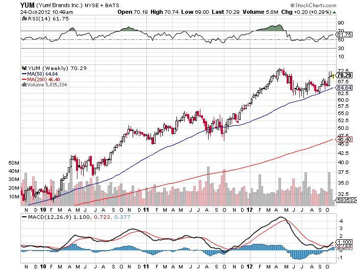yum brands inc stock chart