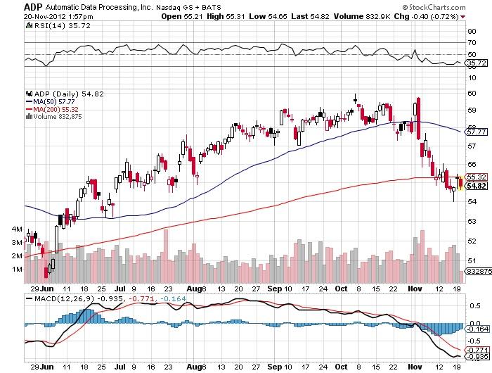 ADP Automatic Data Processing NASDAQ Chart
