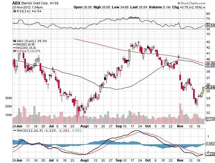 Barrick Gold Corp Chart