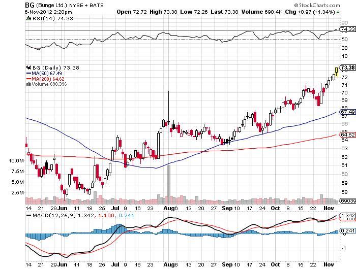 Bunge Ltd Chart