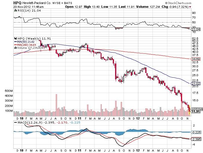 HPQ Hewlett Packard NYSE Chart