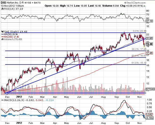 Horton Inc Chart