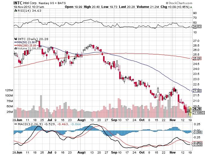 INTC Intel Corp Stock Market Chart
