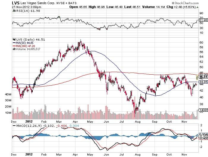 LVS Las Vegas Sands Corp.NYSE Stock market chart