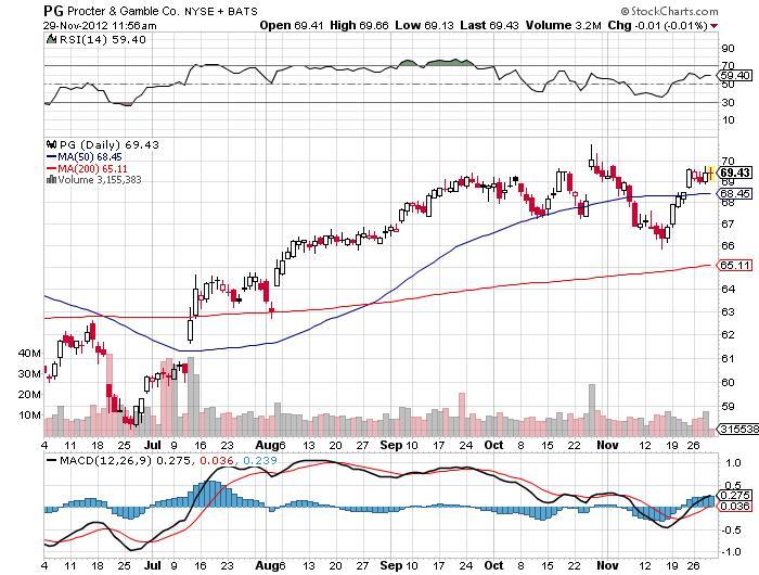 Procter & Gamble Co. Chart
