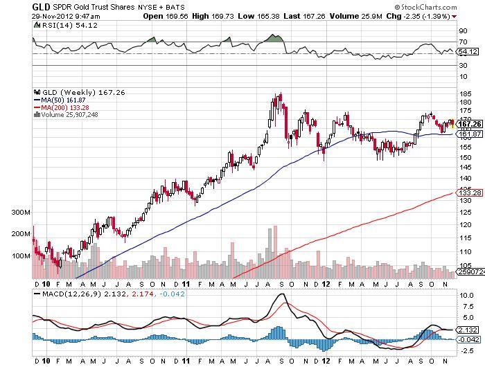 SPDR Gold Trust Chart